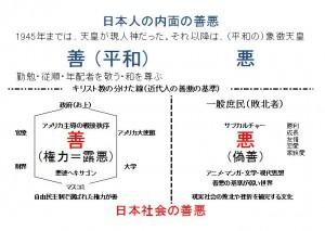 日本人の内面の善悪の基準