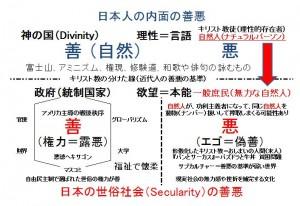 日本人の内面の善悪の基準2